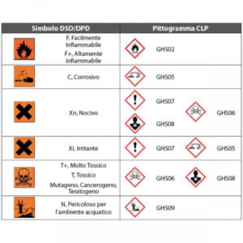 SICUREZZA LAVORO – Per i prodotti chimici nuovi obblighi di etichettatura